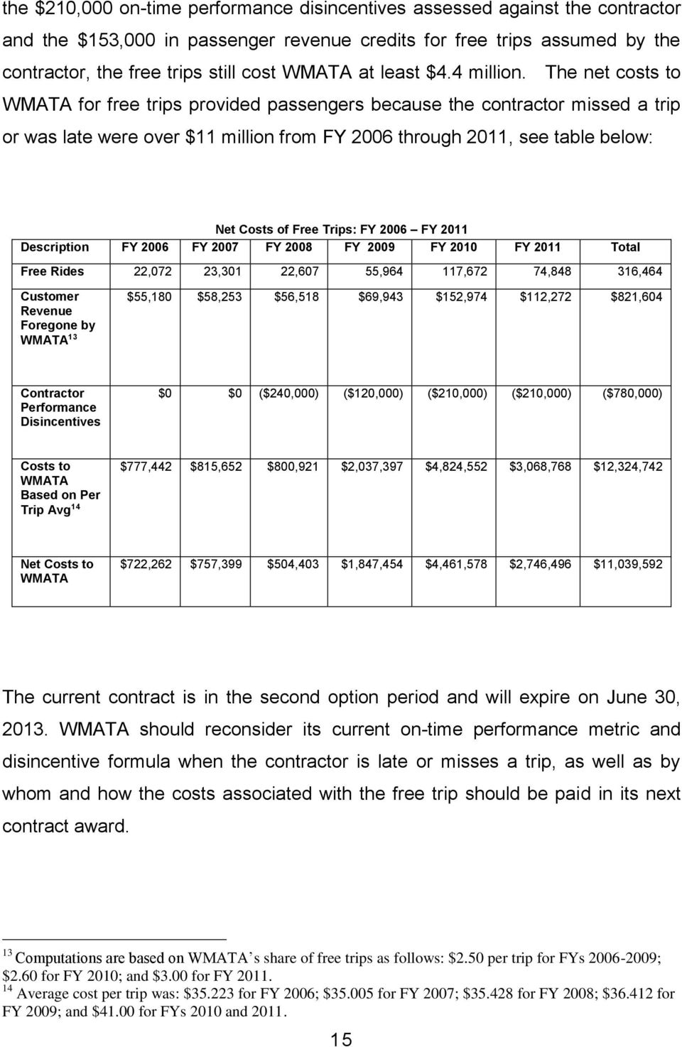 The net costs to WMATA for free trips provided passengers because the contractor missed a trip or was late were over $11 million from FY 2006 through 2011, see table below: Net Costs of Free Trips: