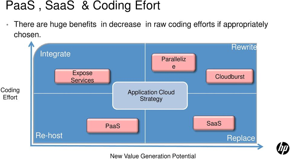 Coding Effort Integrate Expose Services Paralleliz e Application