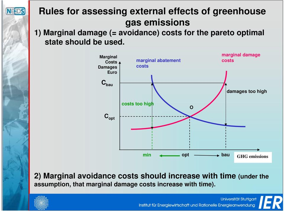 Marginal Costs Damages Euro marginal abatement costs marginal damage costs C bau damages too high costs