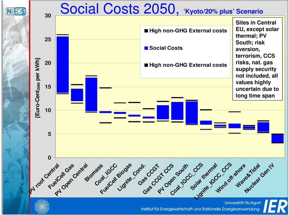 [Euro-Cent 2000 per kwh] 5 0 PV roof Central FuelCell Gas Social Costs 2050, Kyoto/20% plus Scenario High non-ghg External costs Social