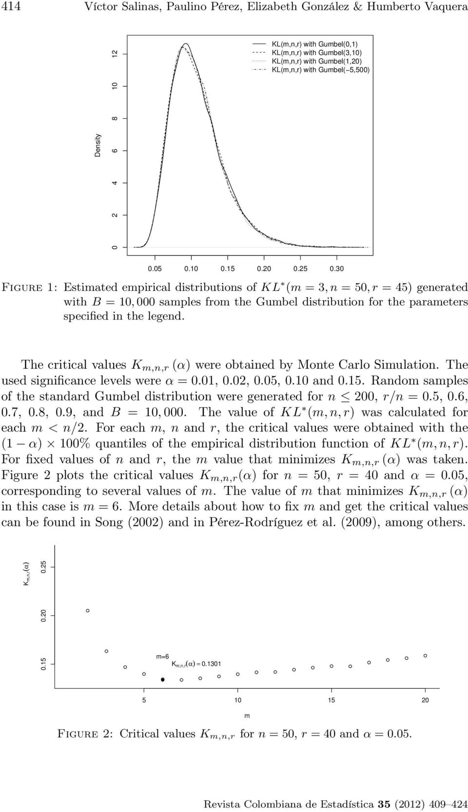 30 Figure 1: Estimated empirical distributions of KL (m = 3, n = 50, r = 45) generated with B = 10, 000 samples from the Gumbel distribution for the parameters specified in the legend.