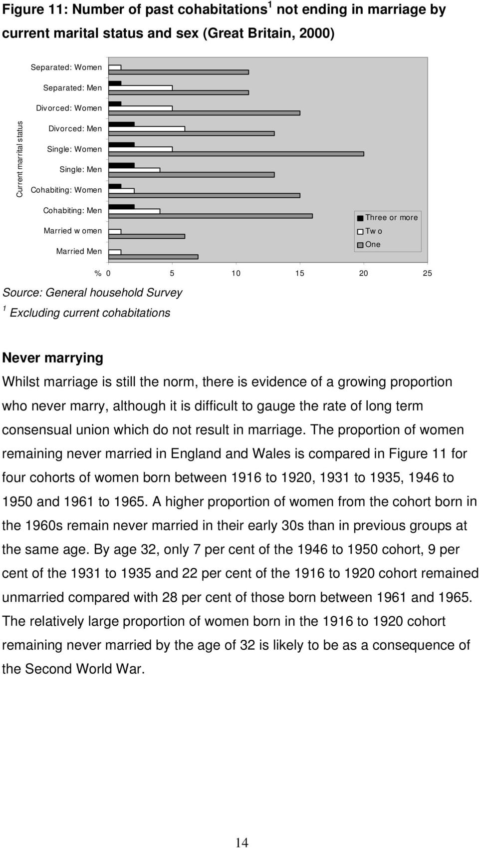15 20 25 Never marrying Whilst marriage is still the norm, there is evidence of a growing proportion who never marry, although it is difficult to gauge the rate of long term consensual union which do