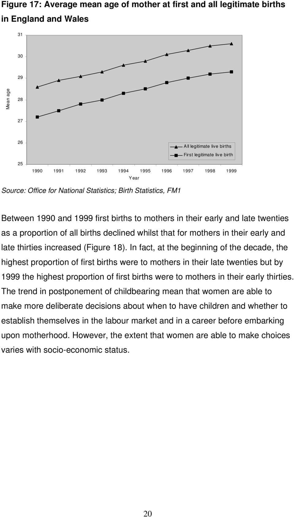 births declined whilst that for mothers in their early and late thirties increased (Figure 18).