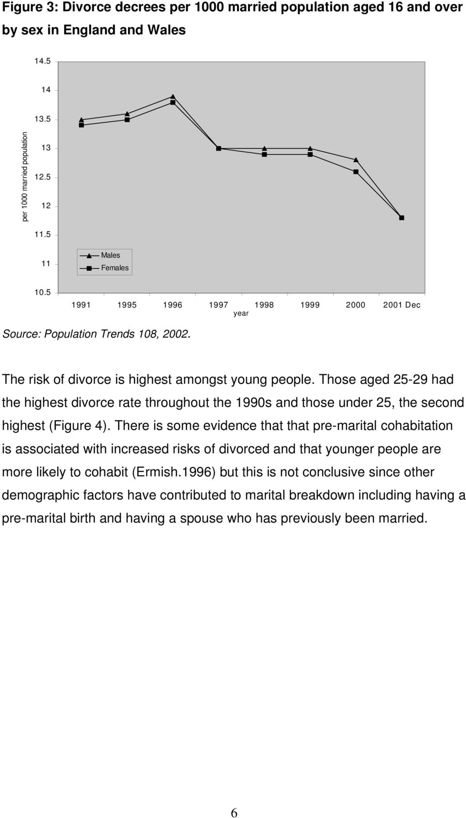 Those aged 25-29 had the highest divorce rate throughout the 1990s and those under 25, the second highest (Figure 4).
