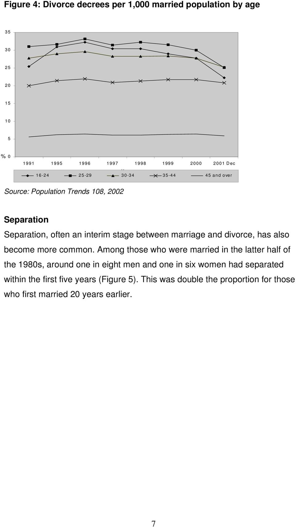 and divorce, has also become more common.