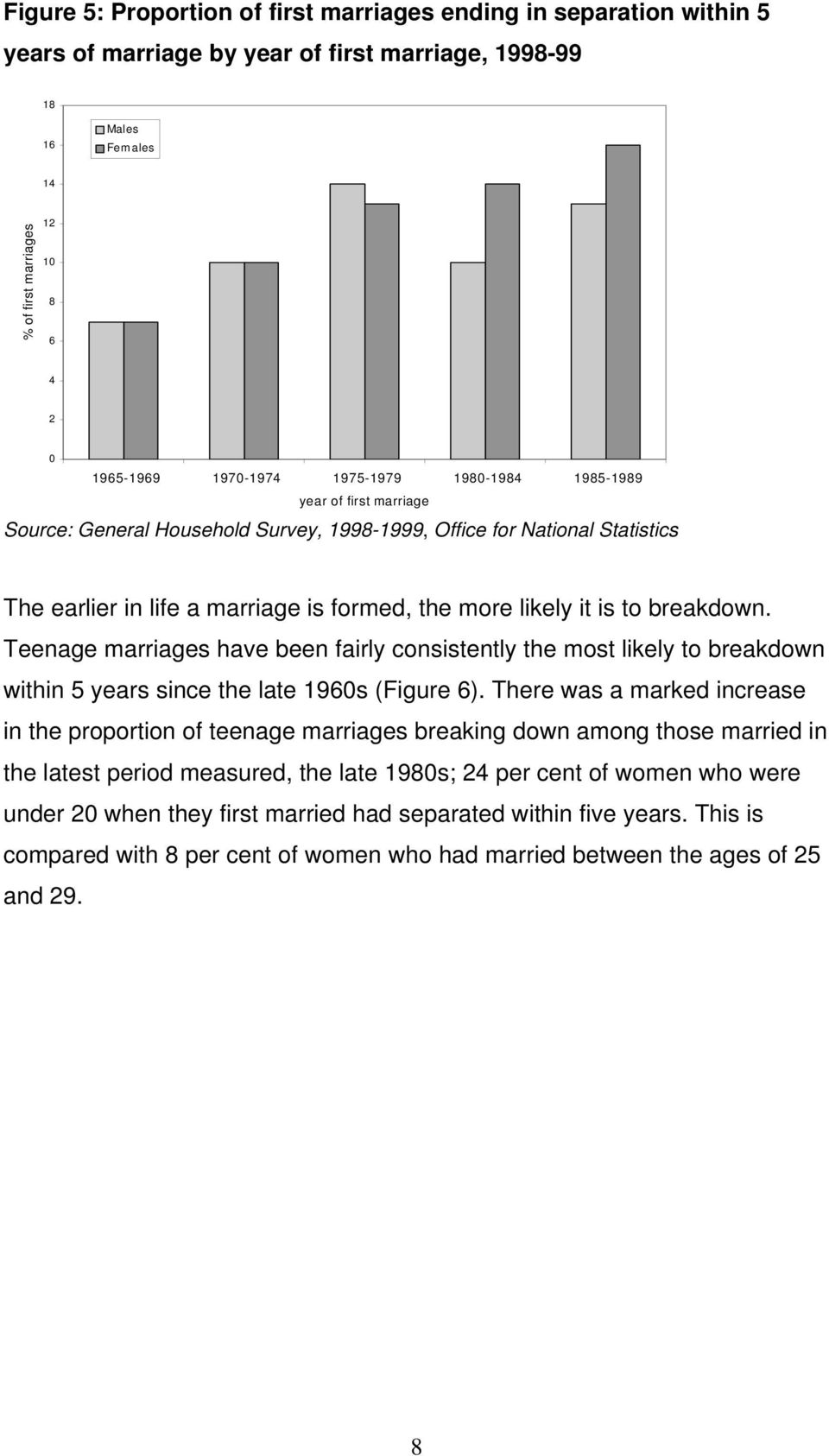 is to breakdown. Teenage marriages have been fairly consistently the most likely to breakdown within 5 years since the late 1960s (Figure 6).
