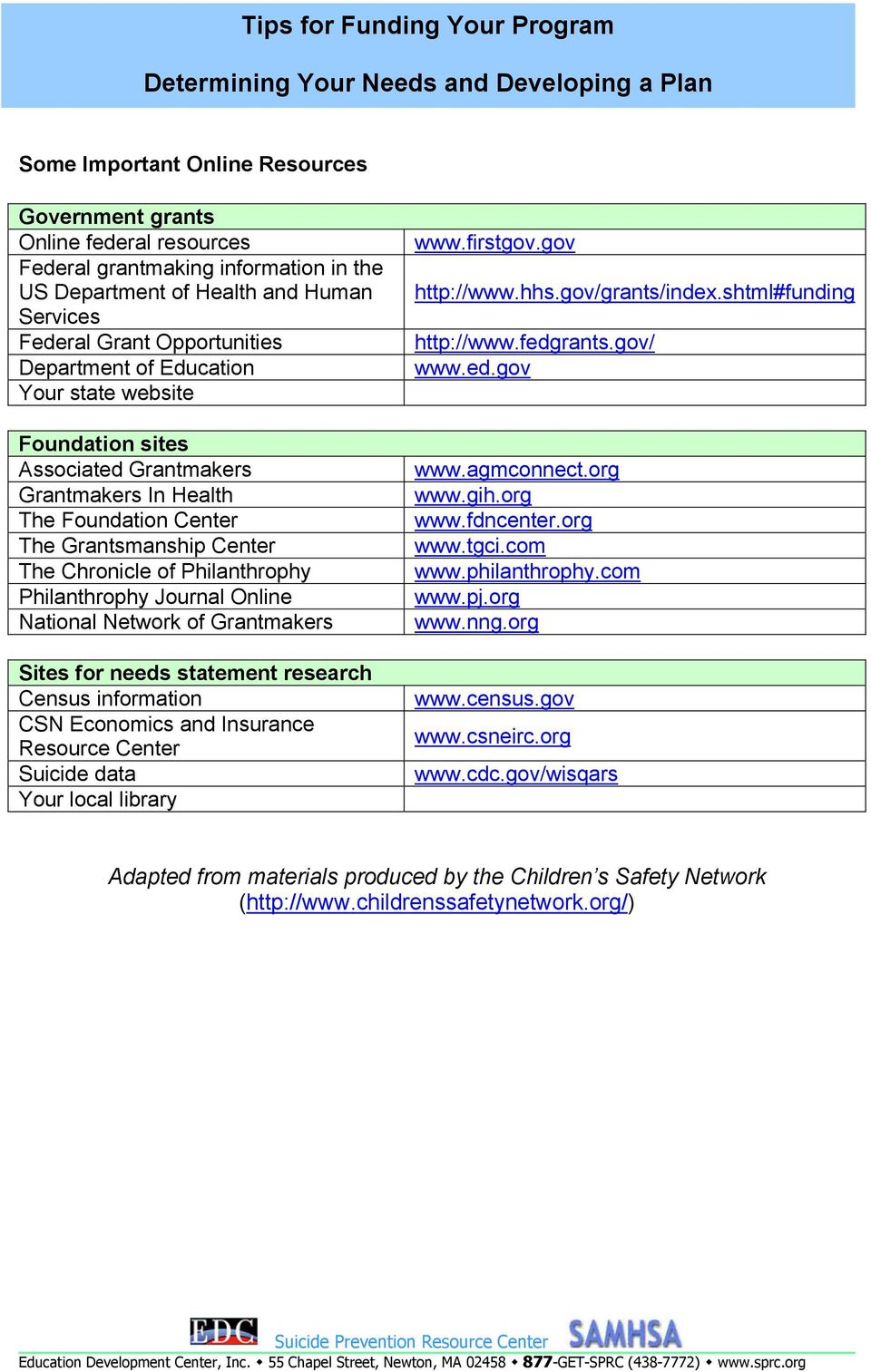 National Network of Grantmakers Sites for needs statement research Census information CSN Economics and Insurance Resource Center Suicide data Your local library www.firstgov.gov http://www.hhs.
