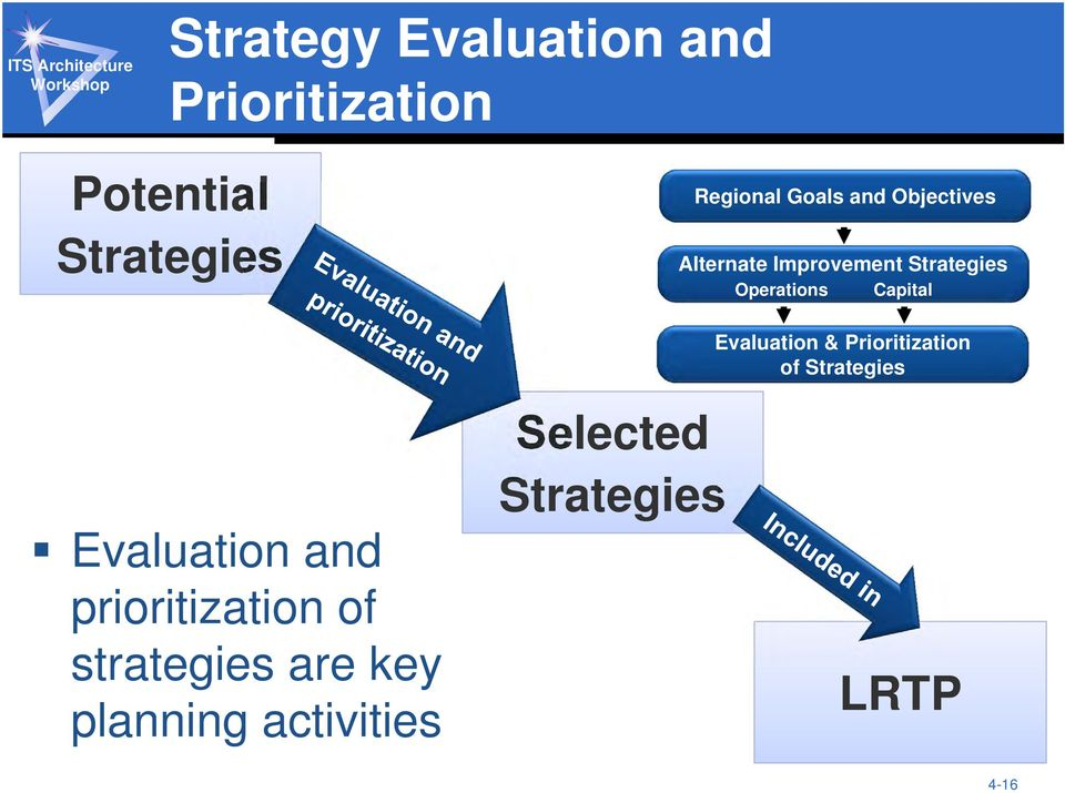 Capital Evaluation & Prioritization of Strategies Evaluation and