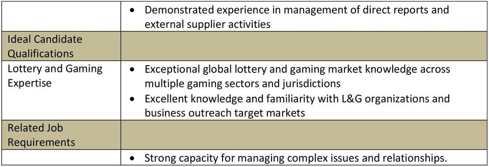 market knowledge across multiple gaming sectors and jurisdictions Excellent knowledge and familiarity with