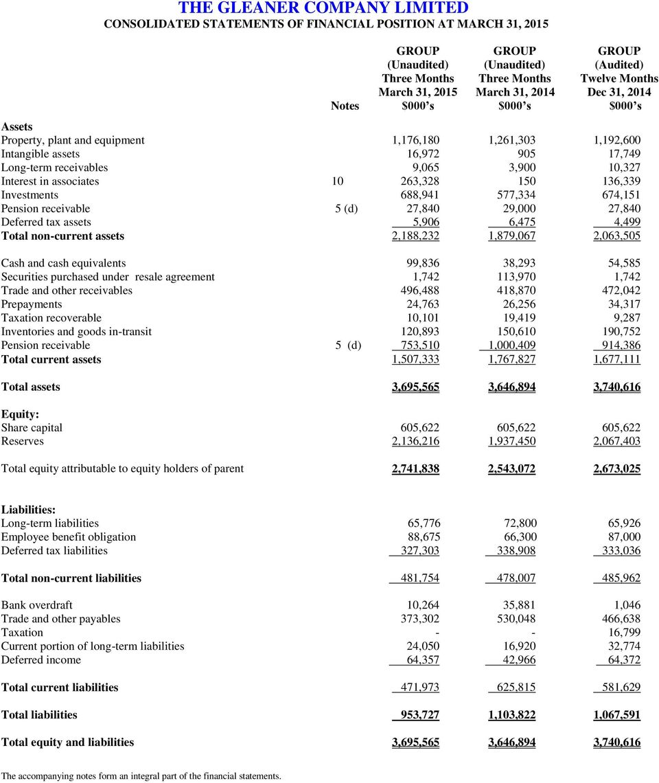 27,840 29,000 27,840 Deferred tax assets 5,906 6,475 4,499 Total non-current assets 2,188,232 1,879,067 2,063,505 Cash and cash equivalents 99,836 38,293 54,585 Securities purchased under resale