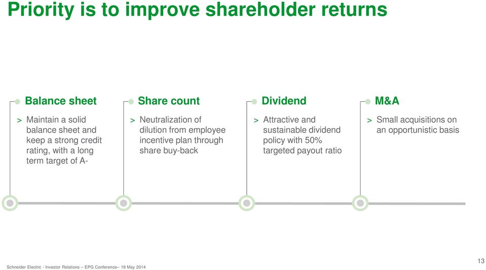 Neutralization of dilution from employee incentive plan through share buy-back > Attractive and