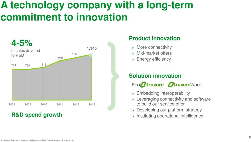 innovation 2008 2009 2010 2011 2012 2013 R&D spend growth > Embedding interoperability > Leveraging