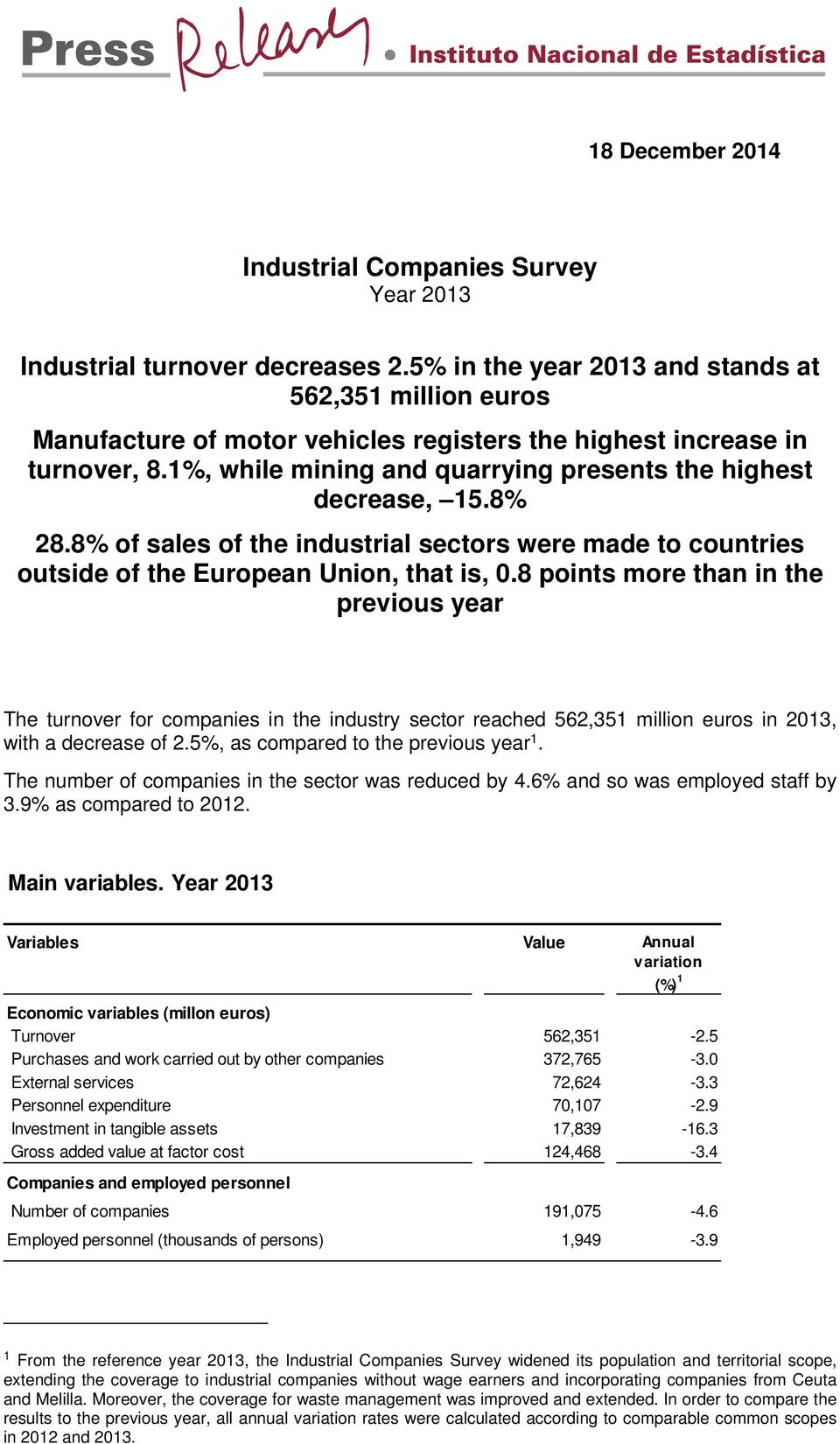 8% 28.8% of sales of the industrial sectors were made to countries outside of the European Union, that is, 0.