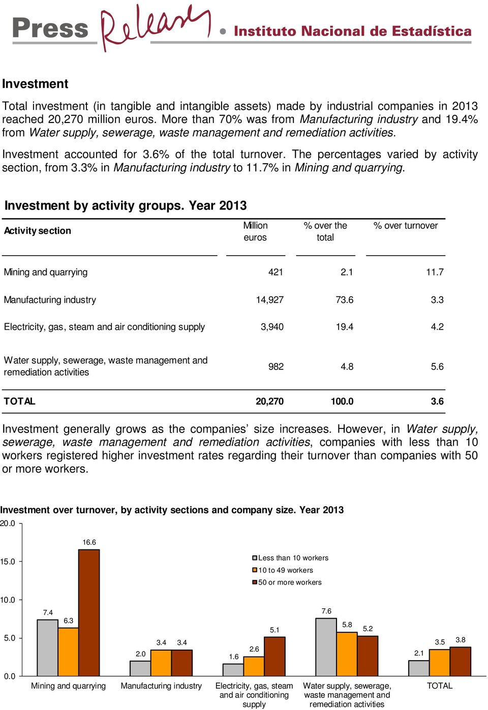 3% in Manufacturing industry to 11.7% in Mining and quarrying. Investment by activity groups. Year 2013 Activity section Million euros % over the total % over turnover Mining and quarrying 421 2.1 11.