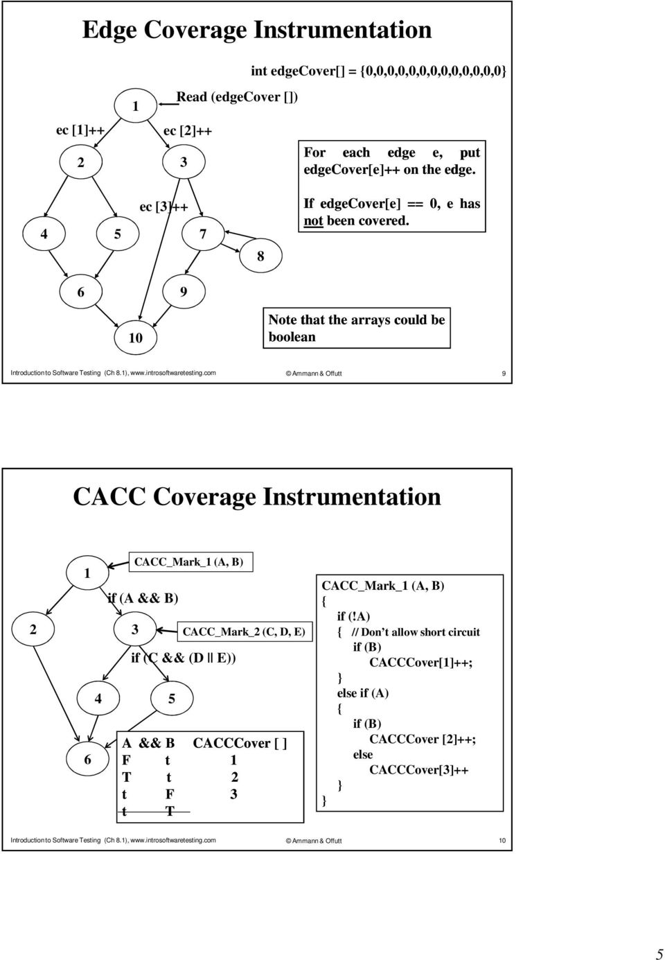 com Ammann & Offutt 9 CACC Coverage Instrumentation CACC_Mark_ (A, B) if (A && B) if (C && (D E)) CACC_Mark_ (C, D, E) A && B F t T t t F t T CACCCover [ ] CACC_Mark_ (A, B)