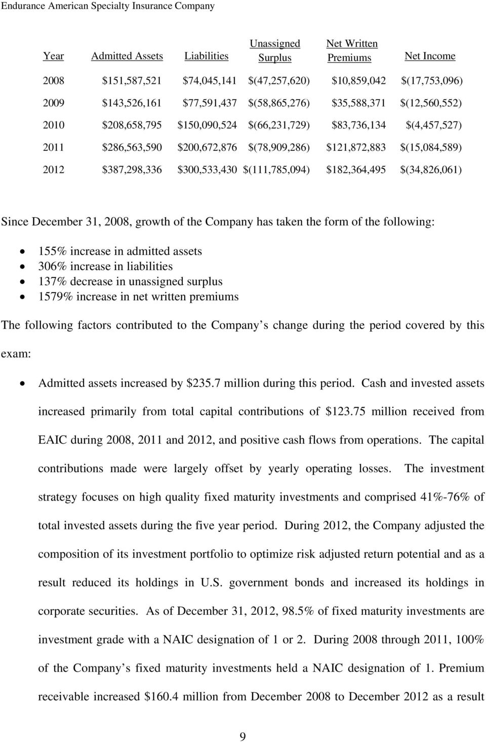 $(111,785,094) $182,364,495 $(34,826,061) Since December 31, 2008, growth of the Company has taken the form of the following: 155% increase in admitted assets 306% increase in liabilities 137%