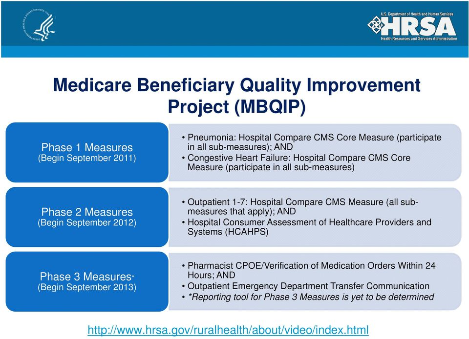 submeasures that apply); AND Hospital Consumer Assessment of Healthcare Providers and Systems (HCAHPS) Phase 3 Measures* (Begin September 2013) Pharmacist CPOE/Verification of Medication