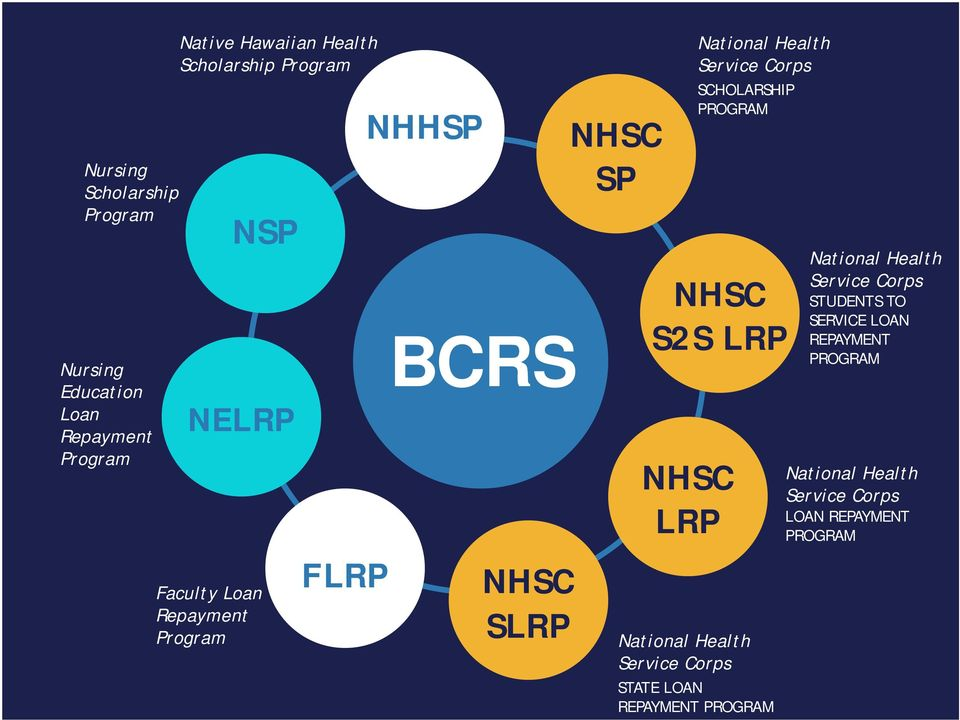 Service Corps SCHOLARSHIP PROGRAM NHSC S2S LRP National Health Service Corps STATE LOAN REPAYMENT PROGRAM
