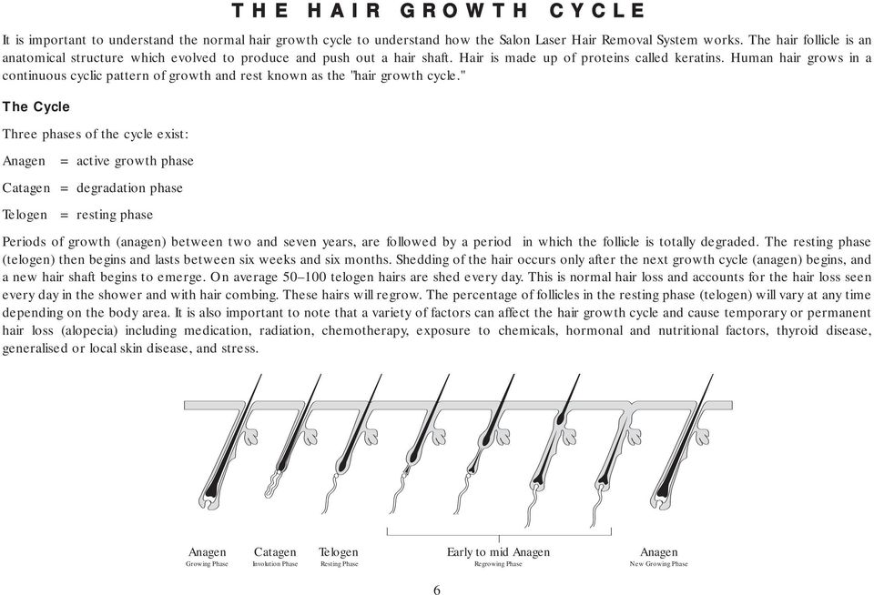 "Human hair grows in a continuous cyclic pattern of growth and rest known as the ""hair growth cycle."