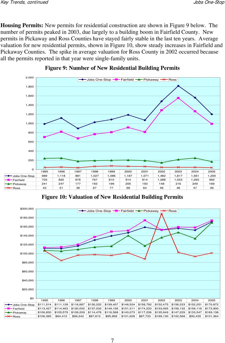 Average valuation for new residential permits, shown in Figure 10, show steady increases in Fairfield and Pickaway Counties.