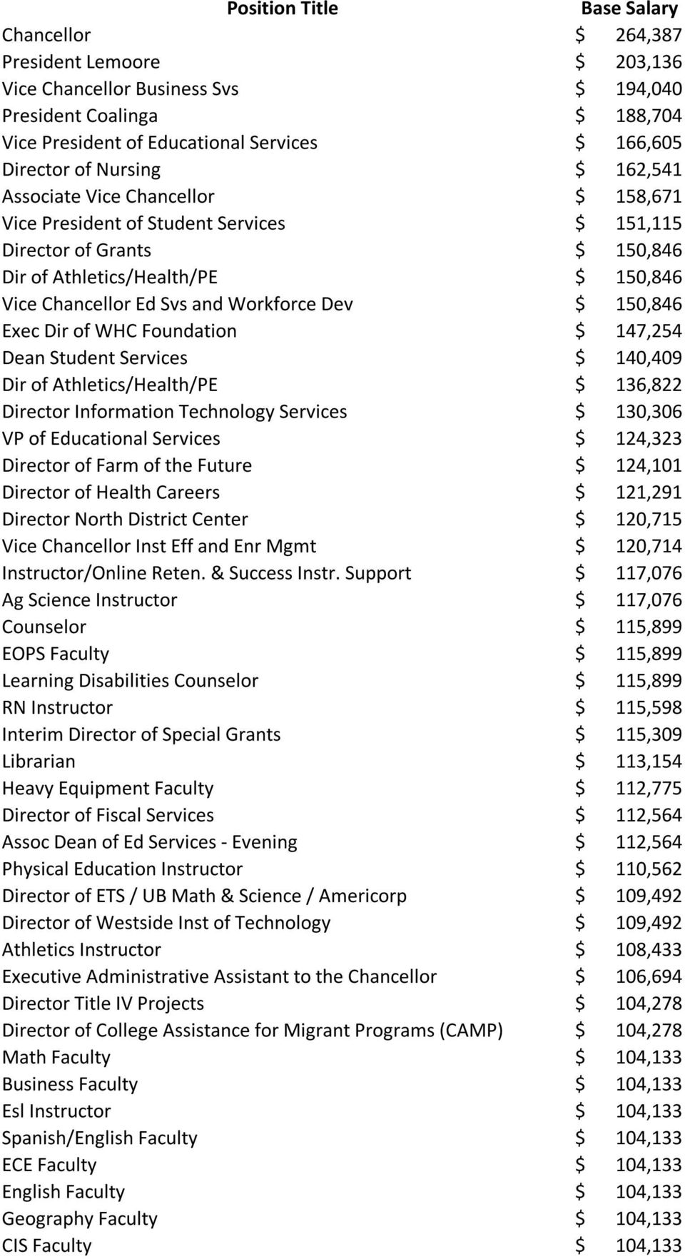 and Workforce Dev $ 150,846 Exec Dir of WHC Foundation $ 147,254 Dean Student Services $ 140,409 Dir of Athletics/Health/PE $ 136,822 Director Information Technology Services $ 130,306 VP of