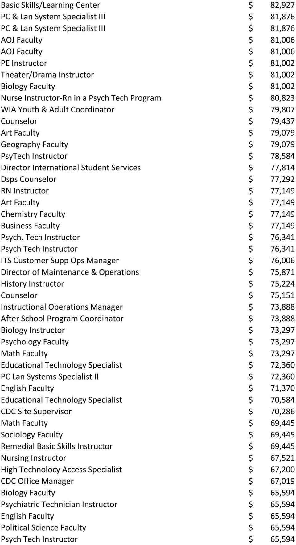 79,079 PsyTech Instructor $ 78,584 Director International Student Services $ 77,814 Dsps Counselor $ 77,292 RN Instructor $ 77,149 Art Faculty $ 77,149 Chemistry Faculty $ 77,149 Business Faculty $
