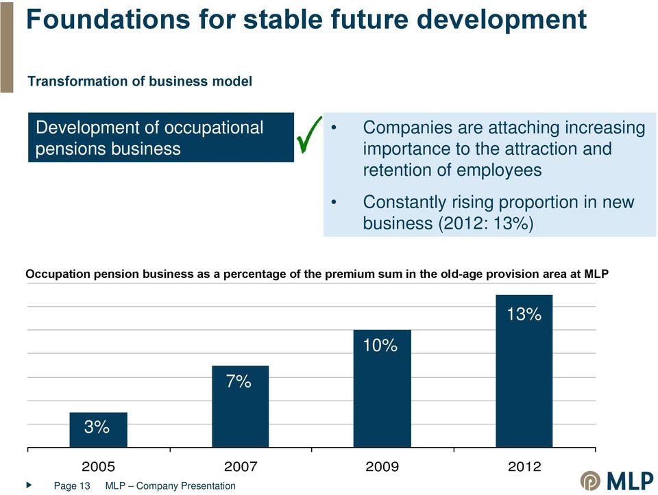employees Constantly rising proportion in new business (2012: 13%) Occupation pension business as a