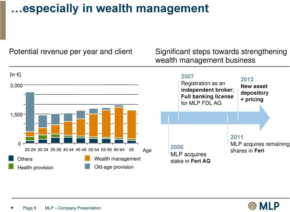2012 New asset depository + pricing 0 25-29 30-34 35-39 40-44 45-49 50-54 55-59 60-64 65 Others Wealth management