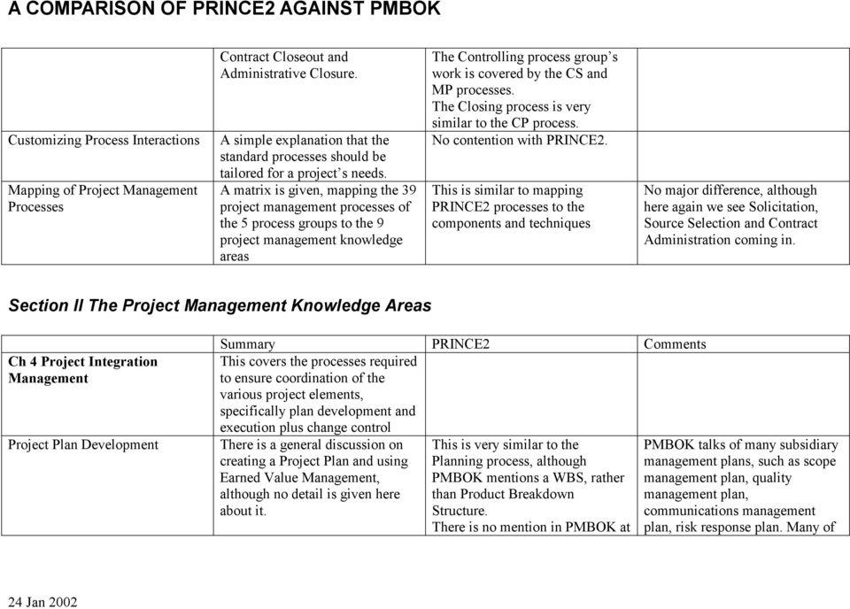 A matrix is given, mapping the 39 project management processes of the 5 process groups to the 9 project management knowledge areas The Controling proces group s work is covered by the CS and MP