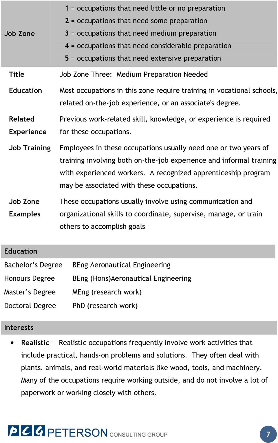 training in vocational schools, related on-the-job experience, or an associate's degree. Previous work-related skill, knowledge, or experience is required for these occupations.