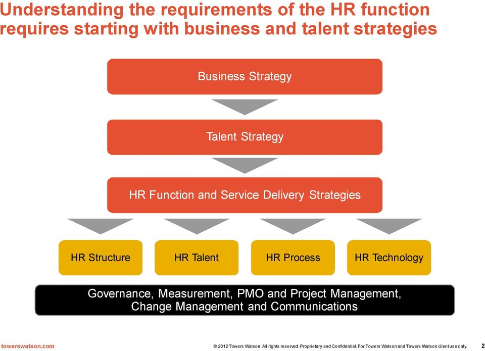 Service Delivery Strategies HR Structure HR Talent HR Process HR Technology