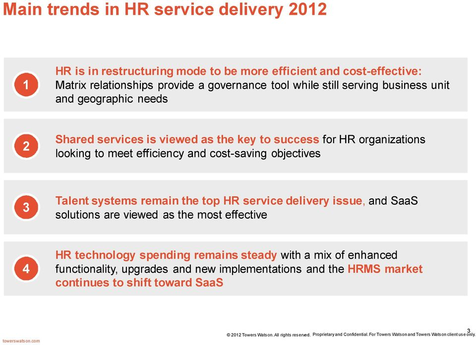 efficiency and cost-saving objectives 3 Talent systems remain the top HR service delivery issue, and SaaS solutions are viewed as the most effective 4