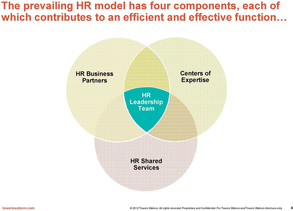 effective function HR Business Partners Centers