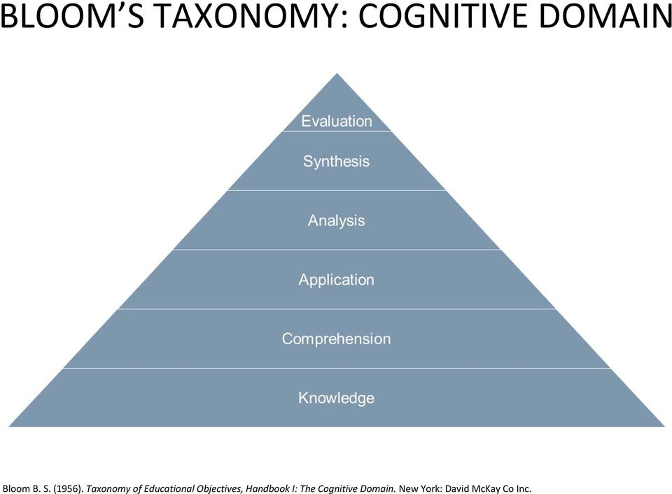Taxonomy of Educational Objectives,