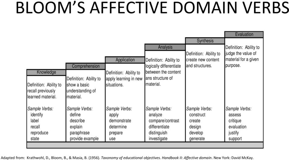 Sample Verbs: Sample Verbs: Sample Verbs: Sample Verbs: Sample Verbs: Sample Verbs: identify define apply analyze construct assess label describe demonstrate compare/contrast create critique recall