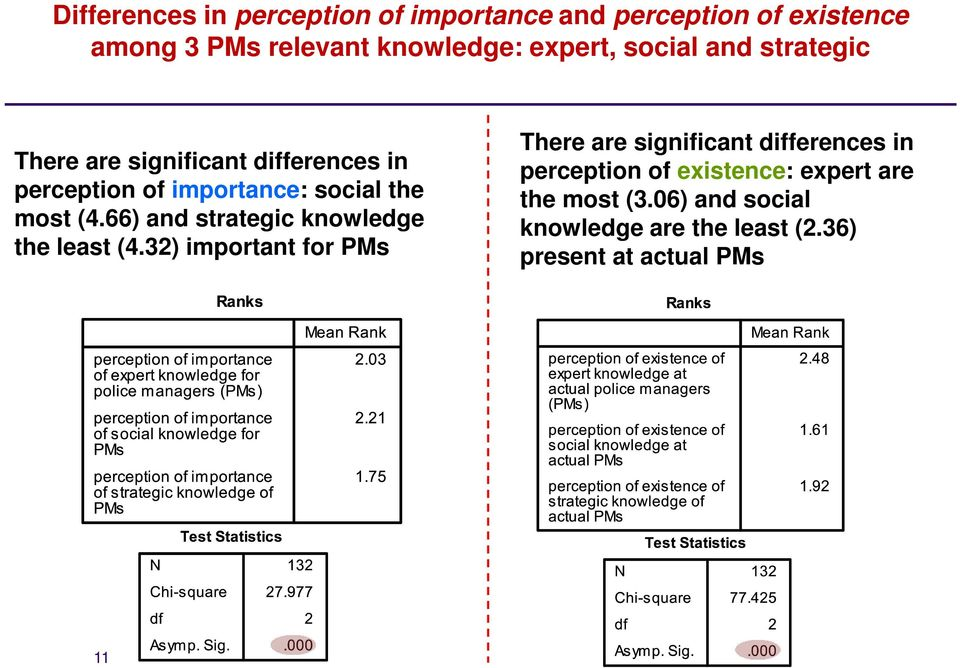 66) and strategic knowledge the least (4.