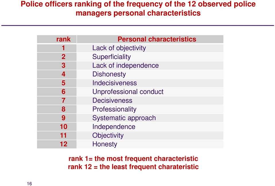 Indecisiveness 6 Unprofessional conduct 7 Decisiveness 8 Professionality 9 Systematic approach 10