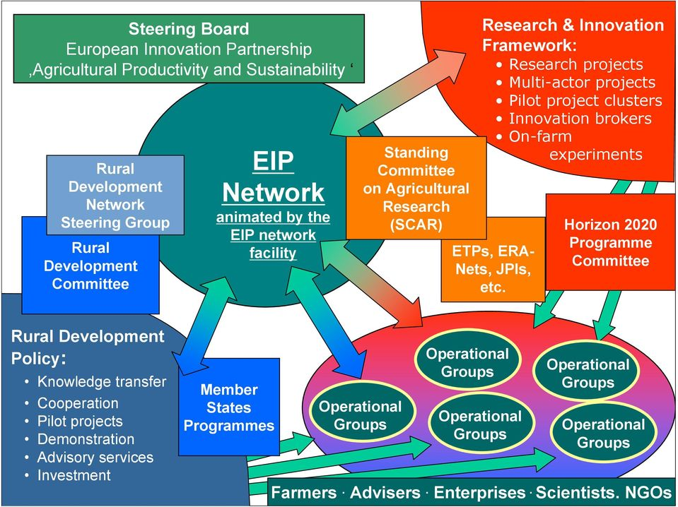 brokers On-farm experiments ETPs, ERA- Nets, JPIs, etc.