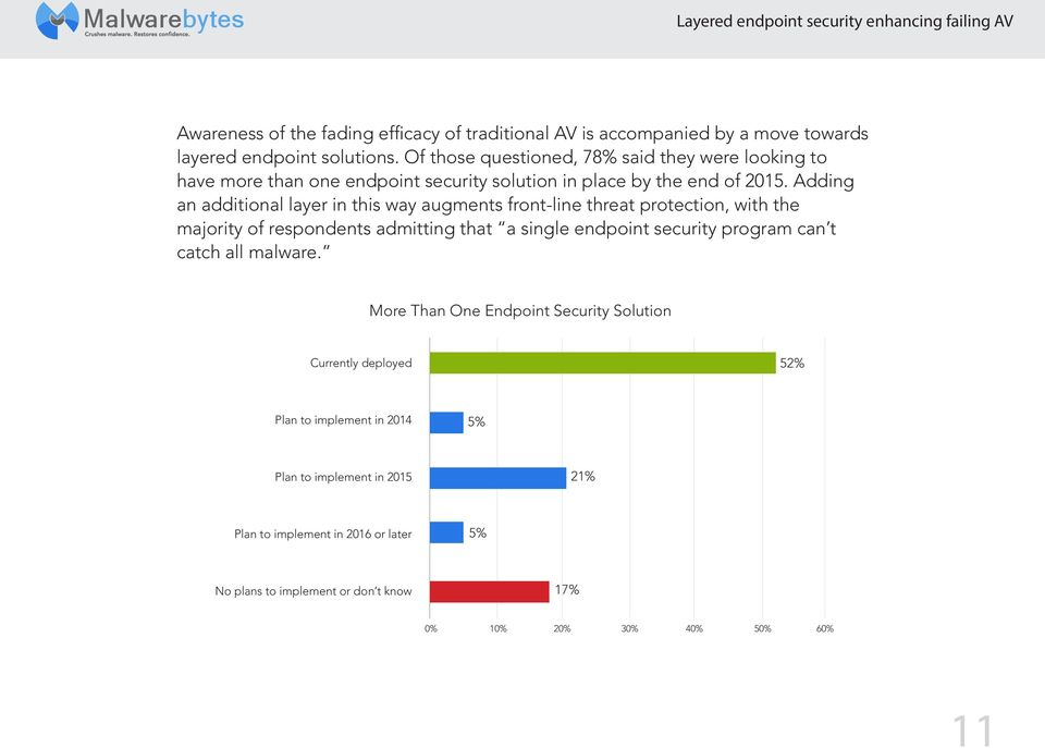 Adding an additional layer in this way augments front-line threat protection, with the majority of respondents admitting that a single endpoint security program can t catch