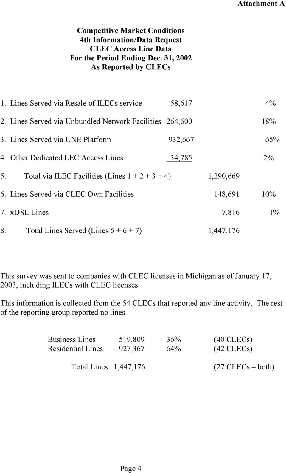 Other Dedicated LEC Access Lines 34,785 2% 5. Total via ILEC Facilities (Lines 1 + 2 + 3 + 4) 1,290,669 6. Lines Served via CLEC Own Facilities 148,691 10% 7. xdsl Lines 7,816 1% 8.