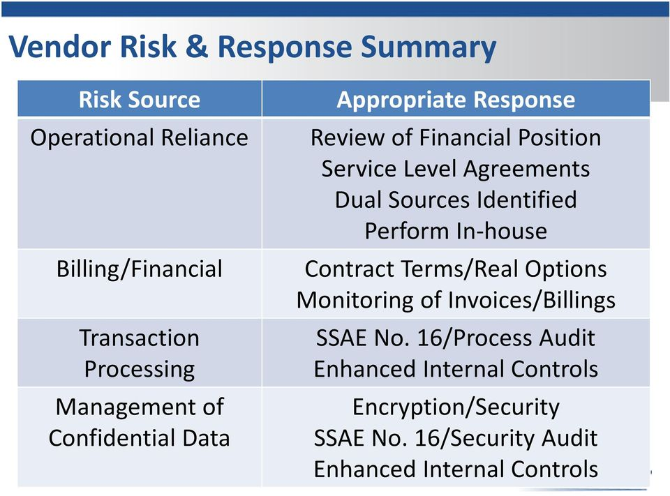Dual Sources Identified Perform In-house Contract Terms/Real Options Monitoring of Invoices/Billings SSAE No.