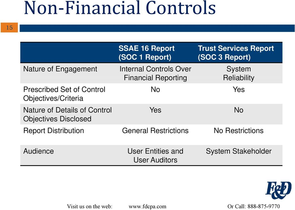 Reporting No System Reliability Yes Nature of Details of Control Yes No Objectives Disclosed Report