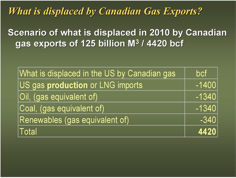 4420 bcf What is displaced in the US by Canadian gas bcf US gas production or LNG