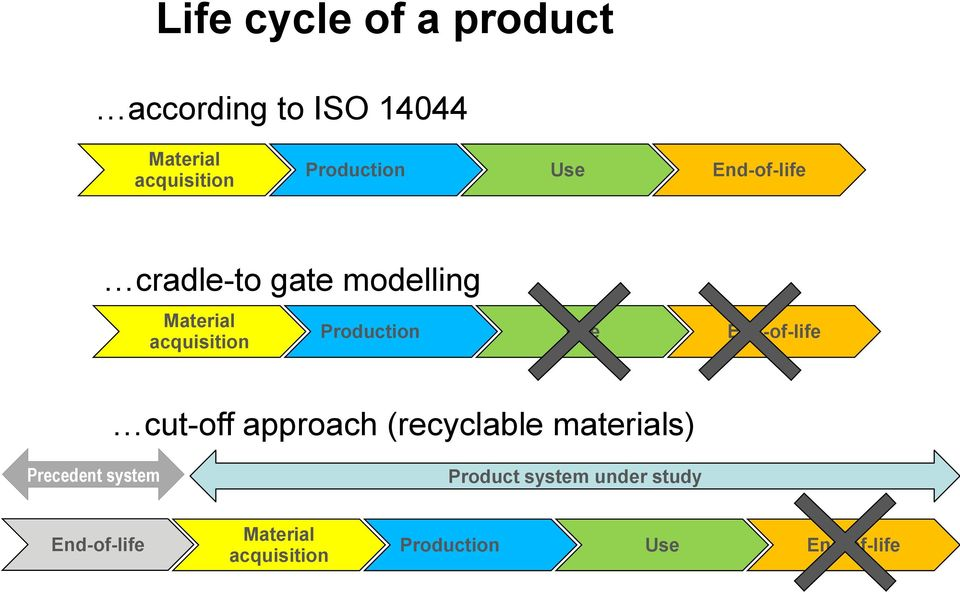 Production Use End-of-life cut-off approach (recyclable materials) Precedent