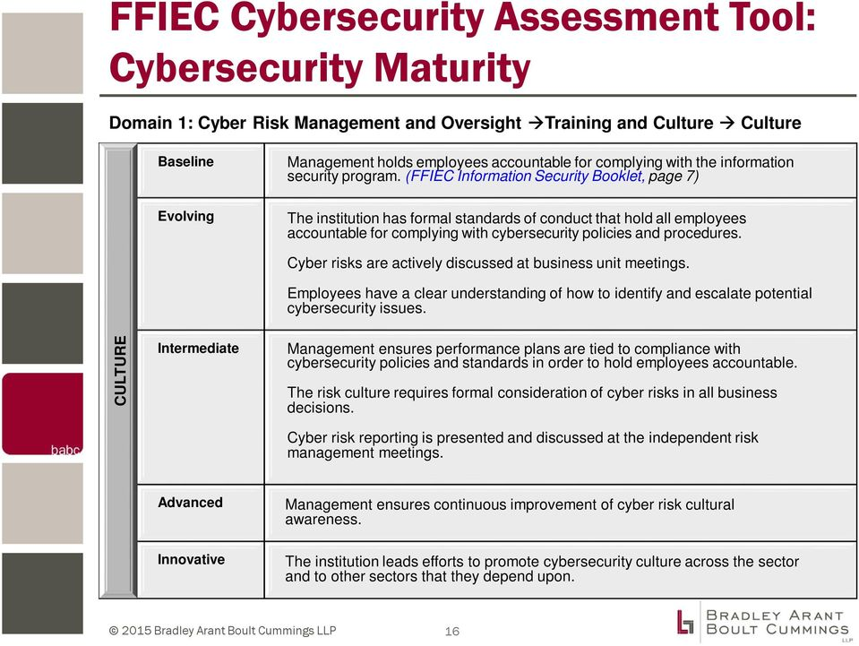 (FFIEC Information Security Booklet, page 7) Evolving The institution has formal standards of conduct that hold all employees accountable for complying with cybersecurity policies and procedures.