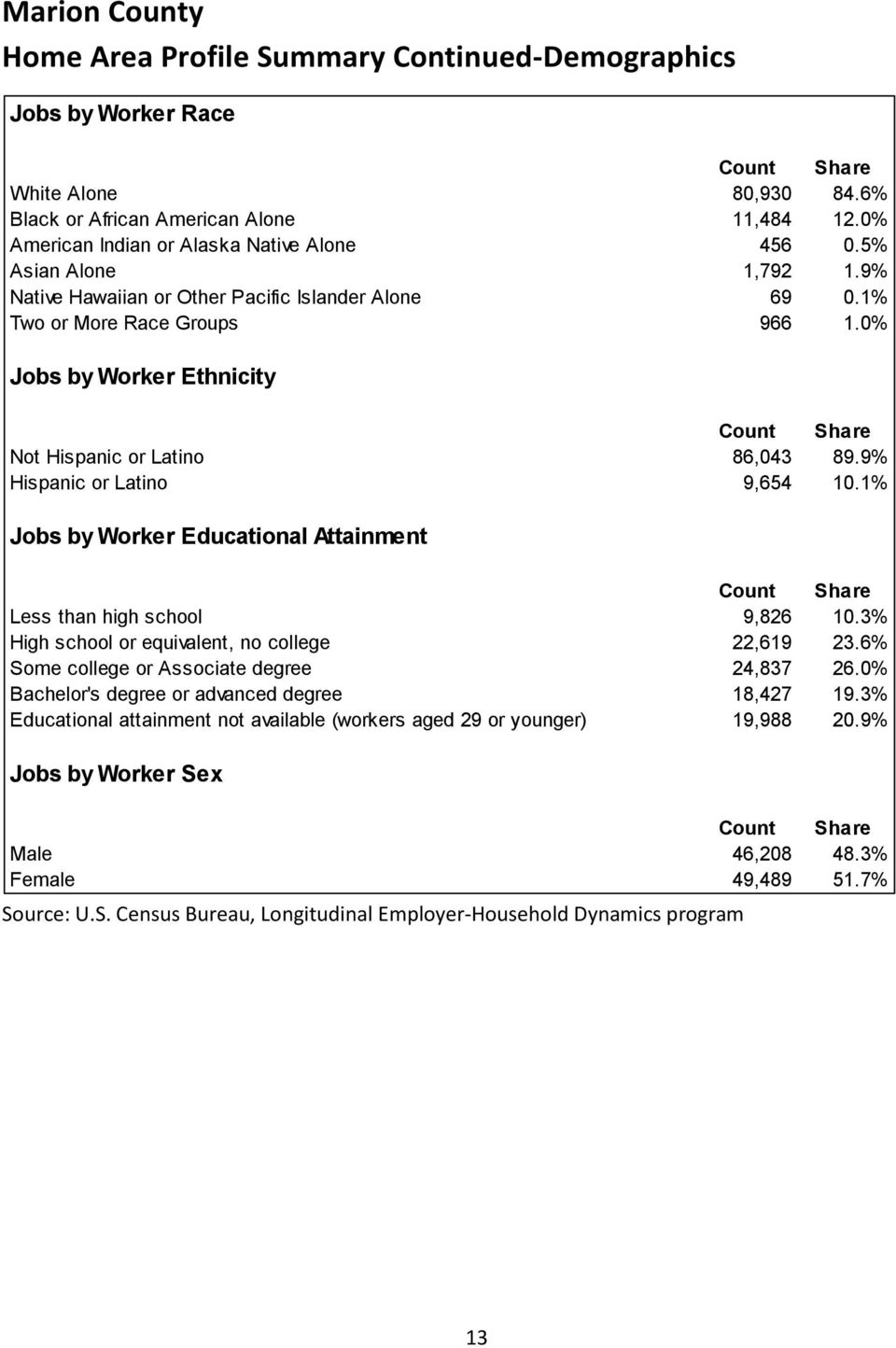 0% Jobs by Worker Ethnicity Not Hispanic or Latino 86,043 89.9% Hispanic or Latino 9,654 10.1% Jobs by Worker Educational Attainment Less than high school 9,826 10.