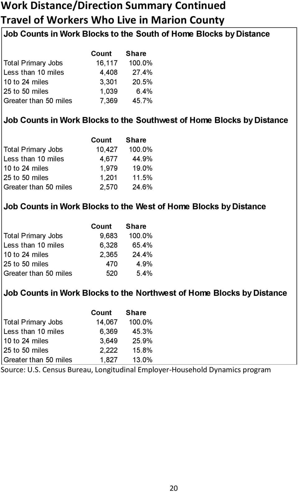 7% Job Counts in Work Blocks to the Southwest of Home Blocks by Distance Total Primary Jobs 10,427 100.0% Less than 10 miles 4,677 44.9% 10 to 24 miles 1,979 19.0% 25 to 50 miles 1,201 11.
