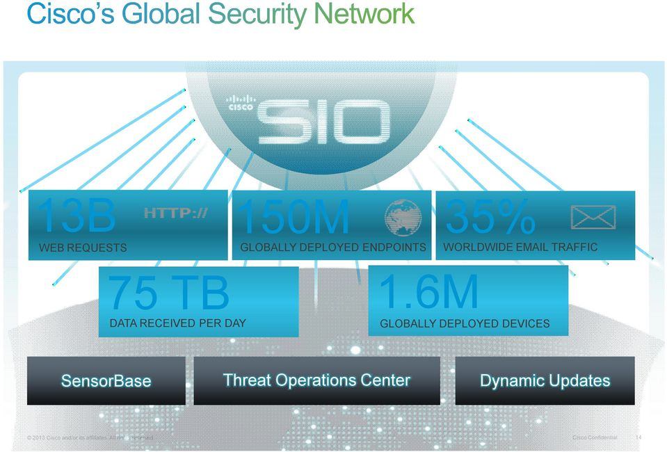 6M GLOBALLY DEPLOYED DEVICES SensorBase Threat Operations Center