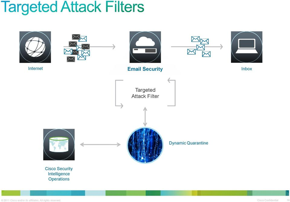 Sets Cisco Security Intelligence Operations 2011 Cisco
