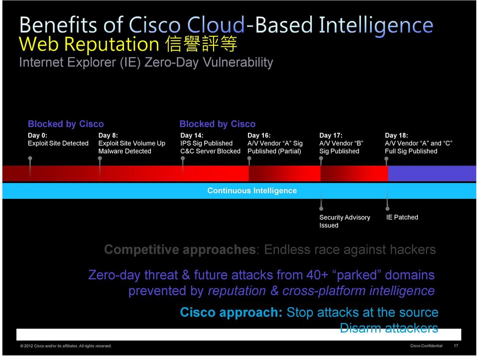 Published Continuous Intelligence Security Advisory Issued IE Patched Competitive approaches: Endless race against hackers Zero-day threat & future attacks from 40+ parked